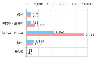 学歴(関東).png